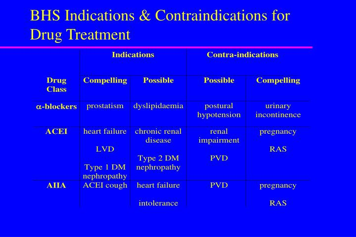 BHS Indications & Contraindications for Drug Treatment