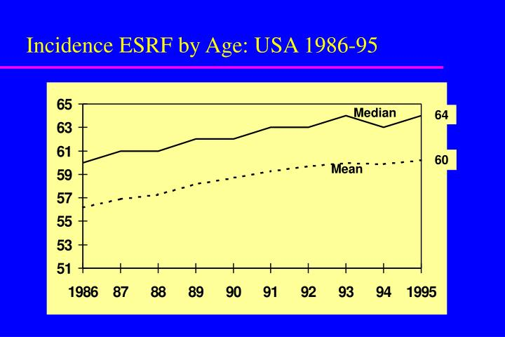 Incidence ESRF by Age: USA 1986-95