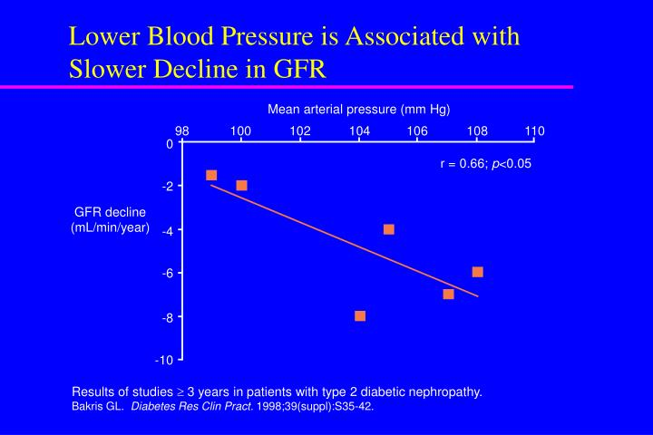 Lower Blood Pressure is Associated with Slower Decline in GFR