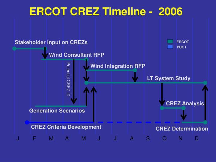 ERCOT CREZ Timeline -  2006