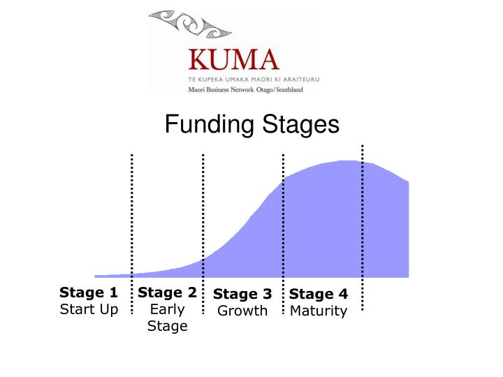 Funding Stages