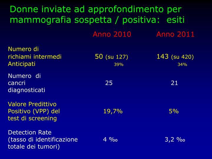 Donne inviate ad approfondimento per mammografia sospetta / positiva:  esiti