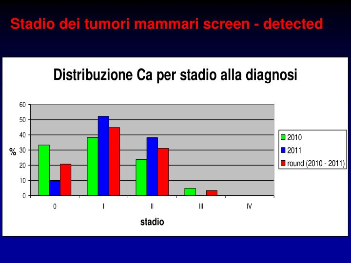 Stadio dei tumori mammari screen - detected