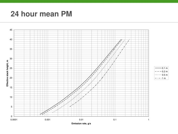 24 hour mean PM