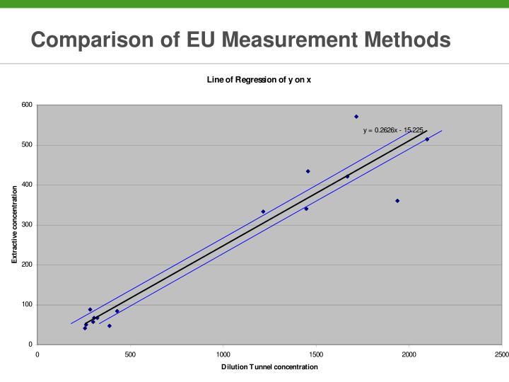 Comparison of EU Measurement Methods