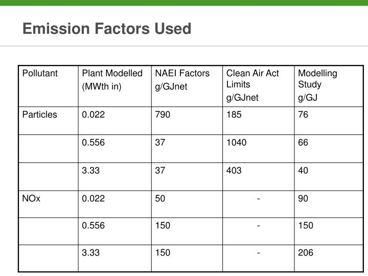 Emission Factors Used