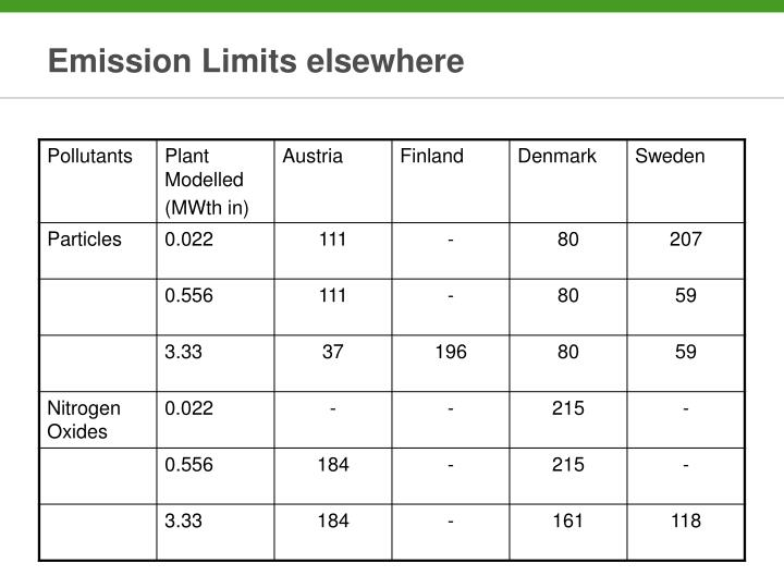 Emission Limits elsewhere