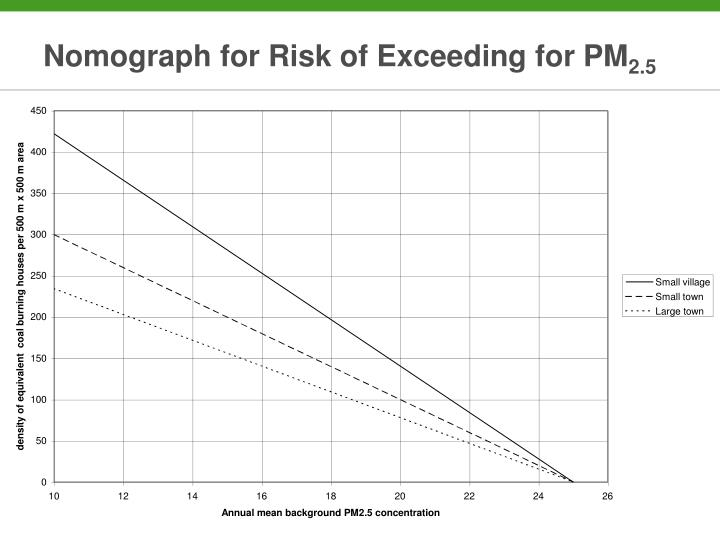 Nomograph for Risk of Exceeding for PM