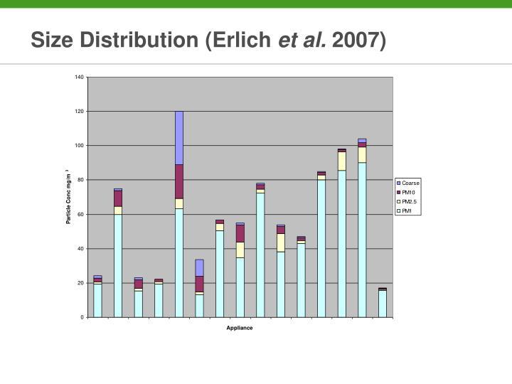 Size Distribution (Erlich