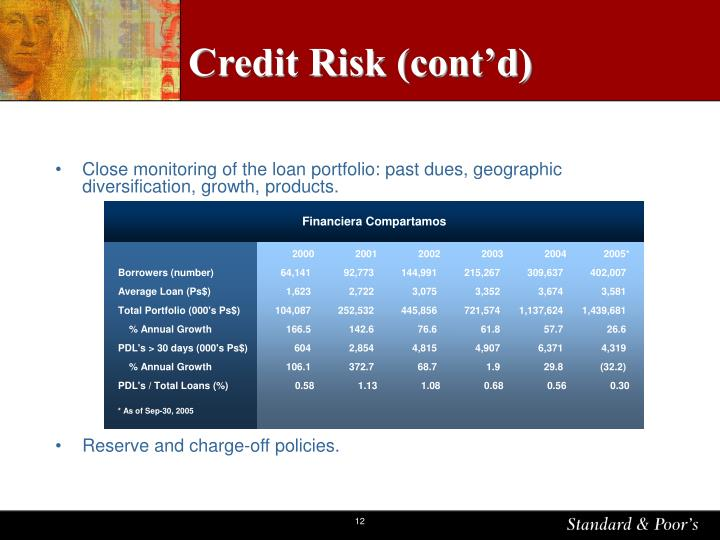 Credit Risk (cont'd)