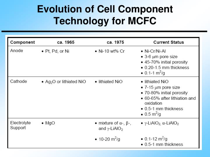 Evolution of Cell Component Technology for MCFC