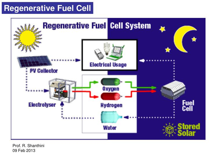 Regenerative Fuel Cell