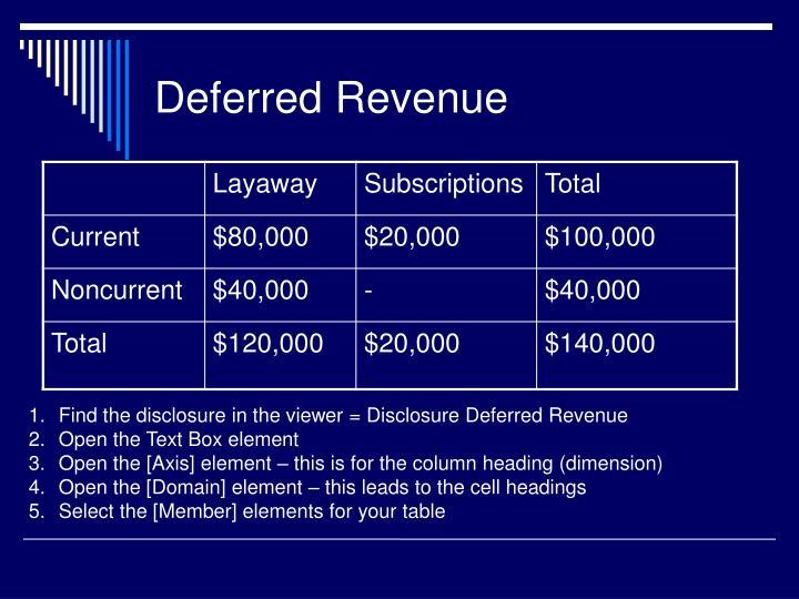 Deferred Revenue