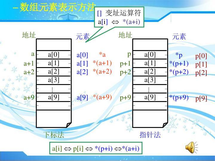 数组元素表示方法