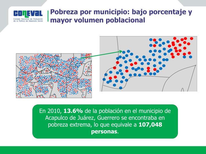 Pobreza por municipio: bajo porcentaje y mayor volumen poblacional