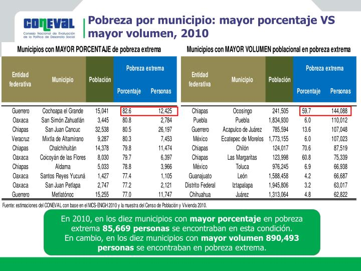 Pobreza por municipio: mayor porcentaje VS mayor volumen, 2010