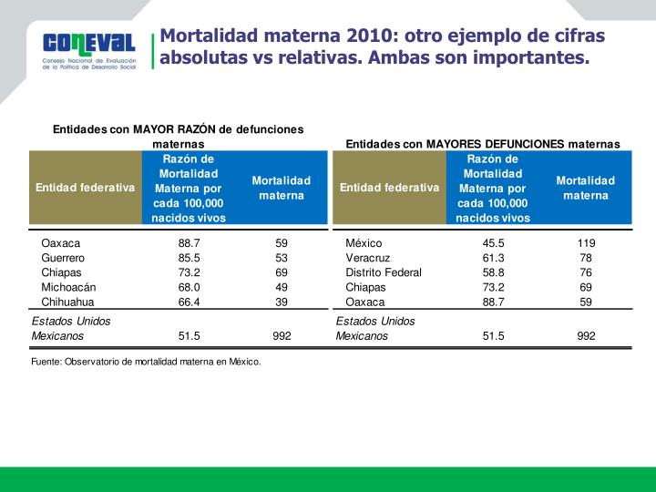 Mortalidad materna 2010: otro ejemplo de cifras absolutas vs relativas. Ambas son importantes.