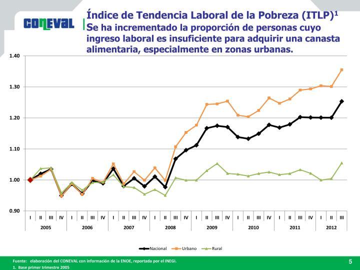 Índice de Tendencia Laboral de la Pobreza (ITLP)