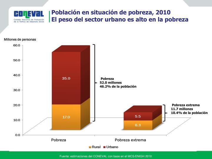 Población en situación de pobreza, 2010