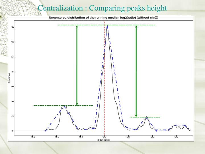 Centralization : Comparing peaks height