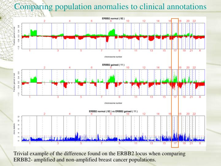 Comparing population anomalies to clinical annotations