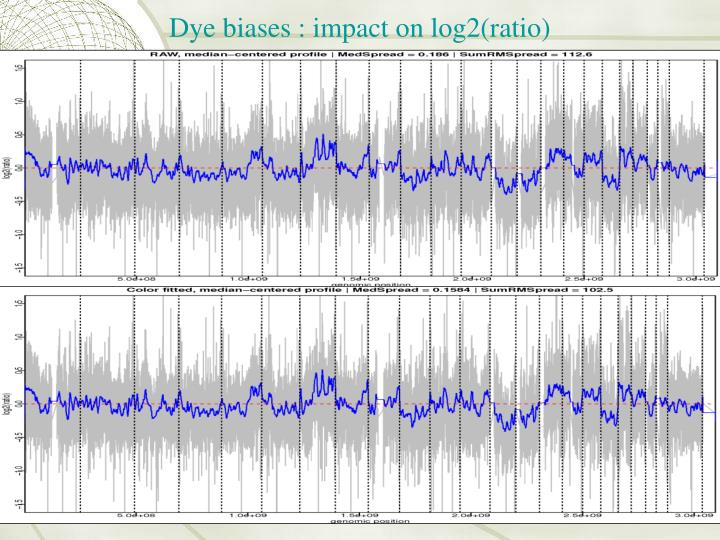 Dye biases : impact on log2(ratio)