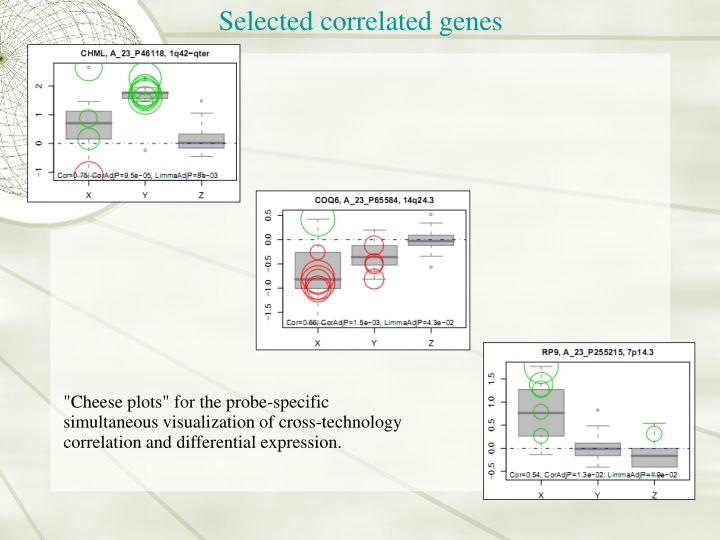 Selected correlated genes