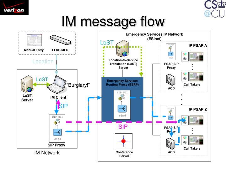 IM message flow