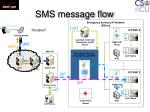 sms message flow