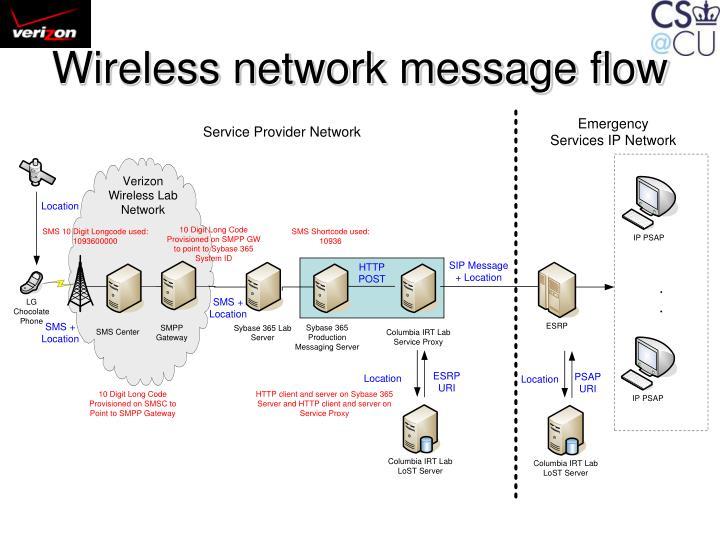 Wireless network message flow