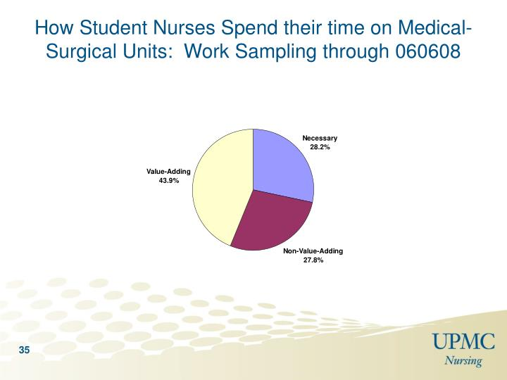 How Student Nurses Spend their time on Medical-Surgical Units:  Work Sampling through 060608