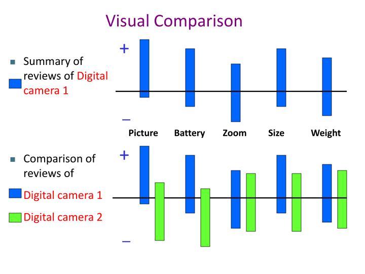 Visual Comparison