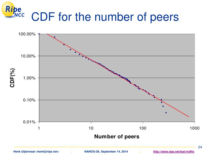 CDF for the number of peers