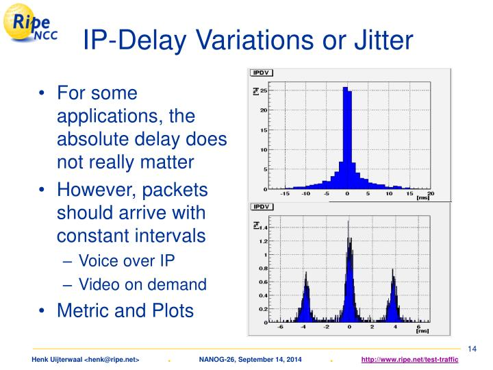 IP-Delay Variations or Jitter
