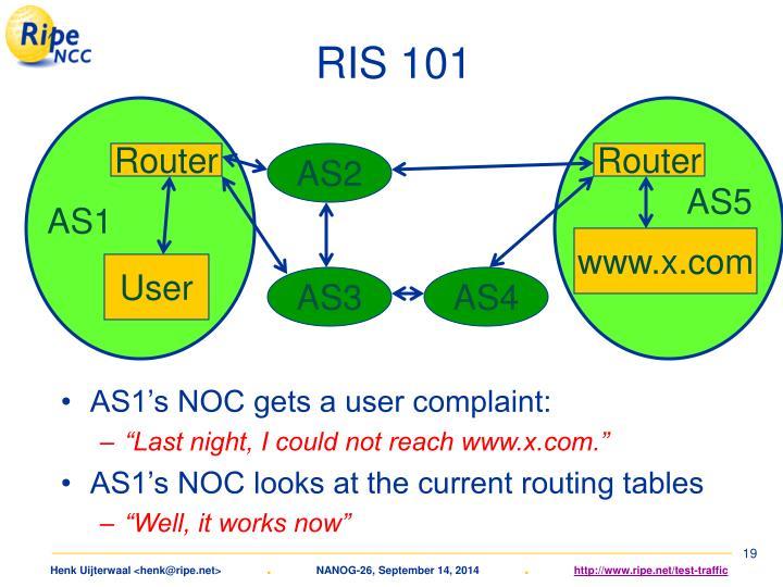 RIS 101