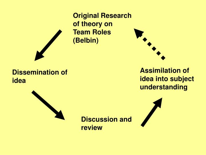 Original Research of theory on Team Roles (Belbin)