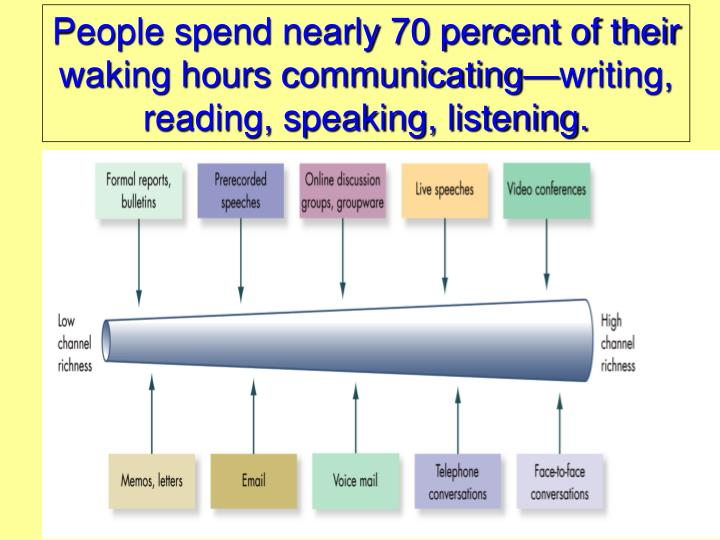 People spend nearly 70 percent of their waking hours communicating—writing, reading, speaking, listening.