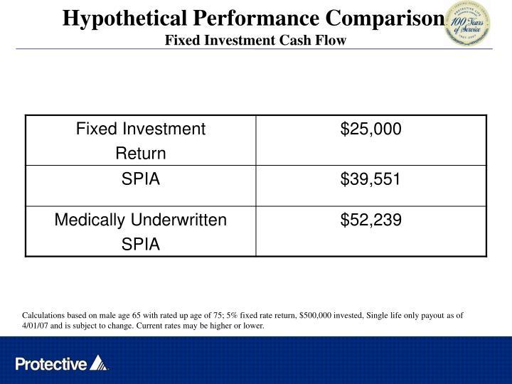 Hypothetical Performance Comparison