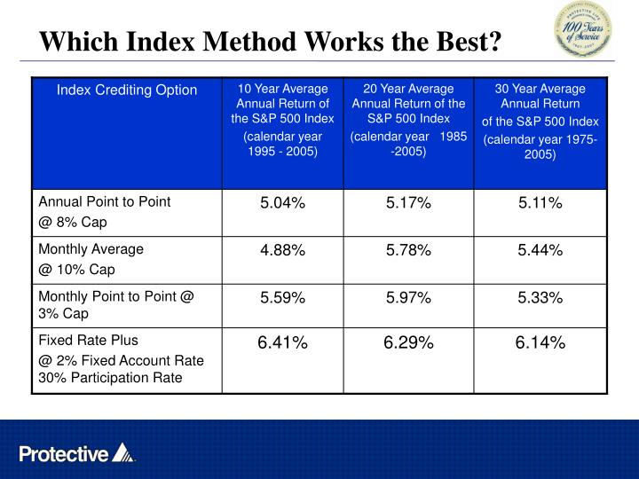Which Index Method Works the Best?