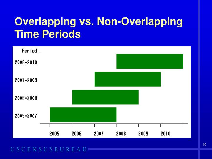 Overlapping vs. Non-Overlapping
