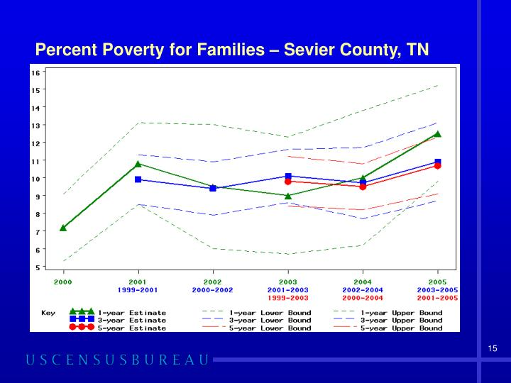 Percent Poverty for Families – Sevier County, TN