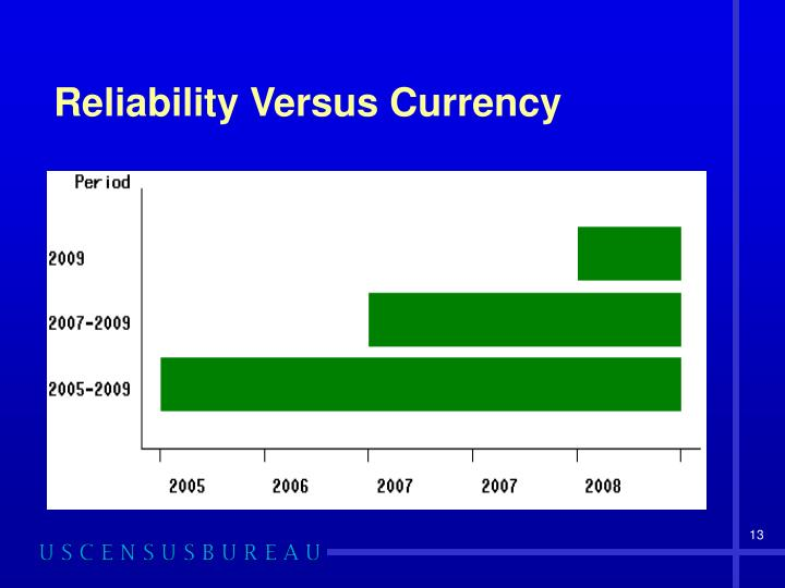 Reliability Versus Currency