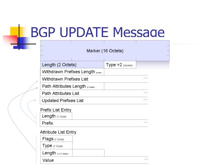 BGP UPDATE Message