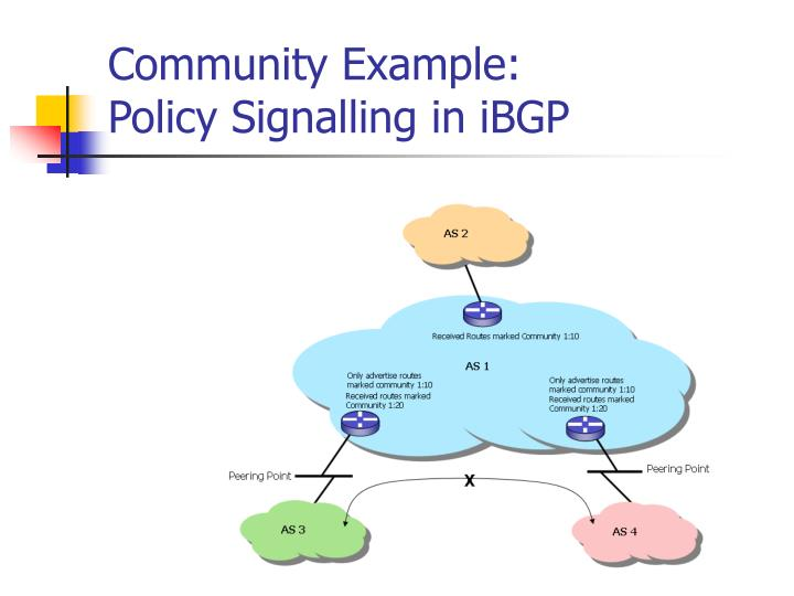 Community Example: