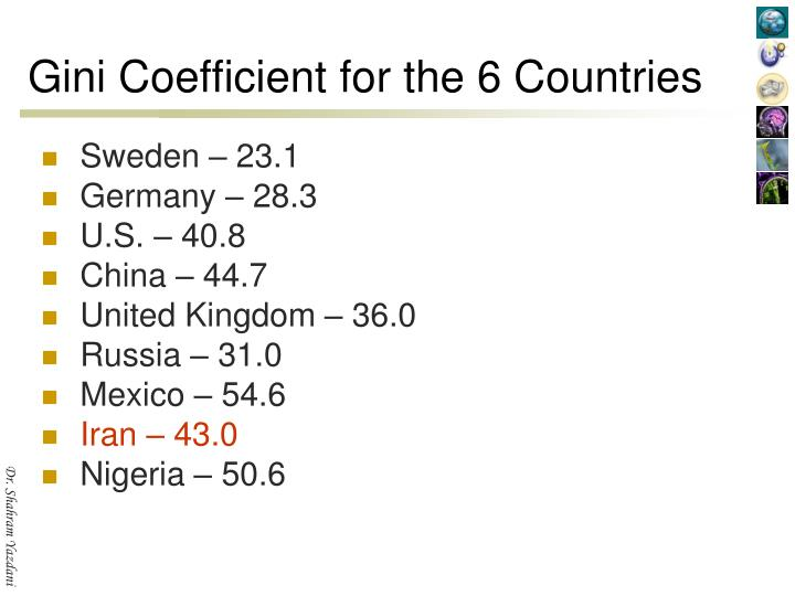 Gini Coefficient for the 6 Countries