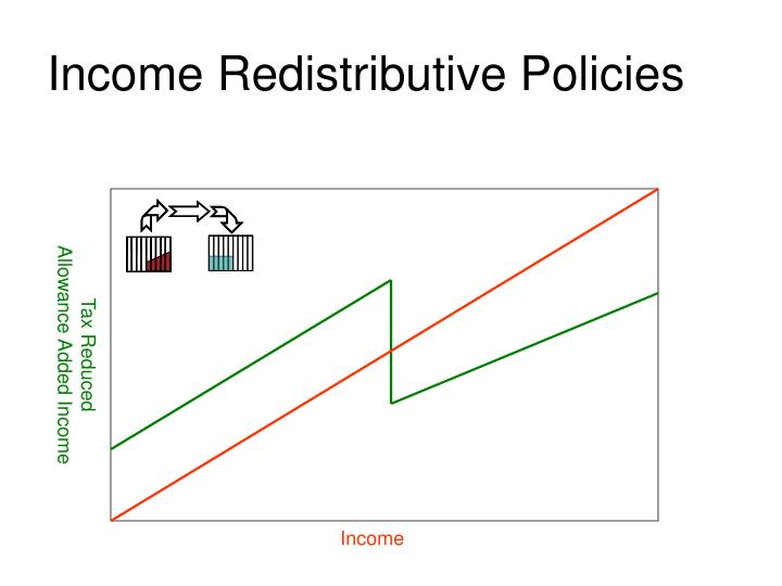 Income Redistributive Policies