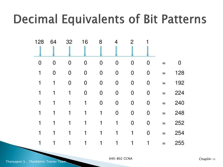 Decimal Equivalents of Bit Patterns