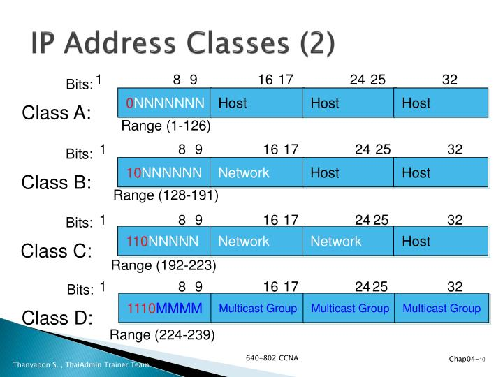 IP Address Classes (2)