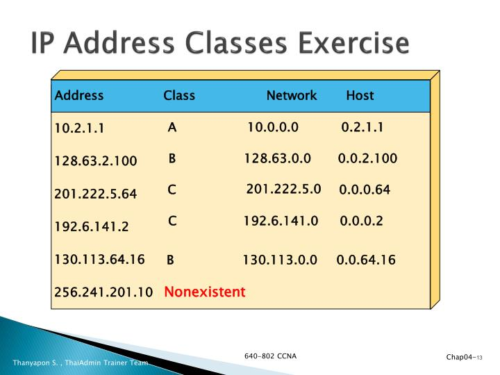 IP Address Classes Exercise