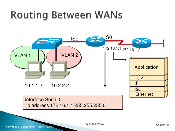 Routing Between WANs